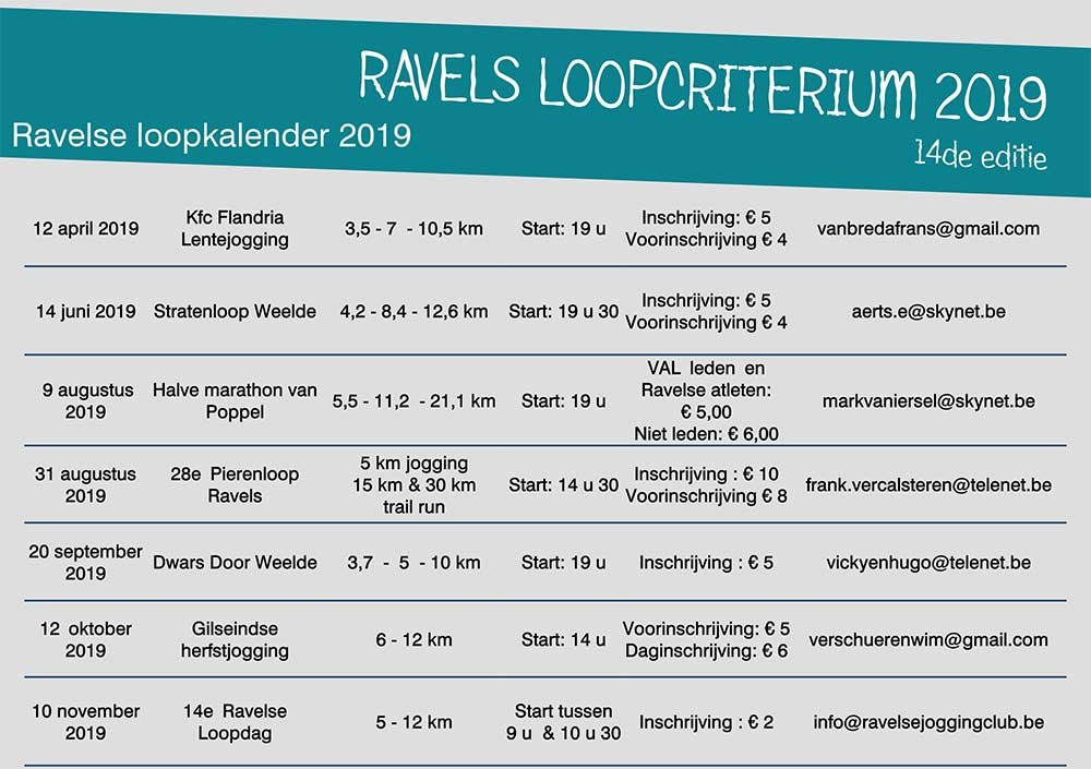 loopcriterium data 2019
